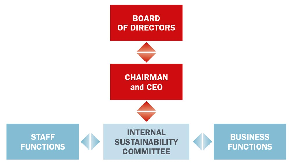 Internal Sustainability Committee