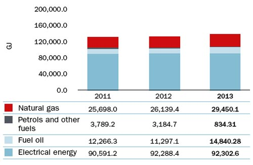 Total energy consumption (GJ)